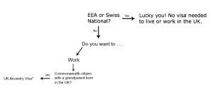 visa_chart
